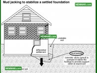 0225 Mud Jacking Stabilize Settled Foundation - Structure Structural Foundation