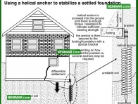 0226 Helical Anchor Stabilize Settled Foundation - Structure Structural Foundation