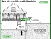 0227 Using Piles to Stabilize a Settled Foundation - Structure Structural Foundation