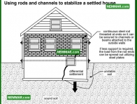 0228 Rods Channels Stabilize Settled House - Structure Structural Foundation
