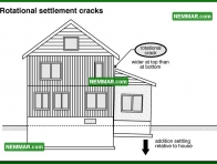 0233 Rotational Settlement Cracks - Structure Structural Foundation - Problems