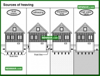 0236 Sources of Heaving - Structure Structural Foundation - Problems