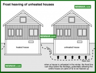 0240 Frost Heaving of Unheated Houses - Structure Structural Foundation - Problems