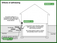 0241 Effects of Adfreezing - Structure Structural Foundation - Problems