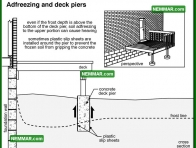 0242 Adfreezing and Deck Piers - Structure Structural Foundation - Problems