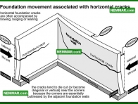 0244 Foundation Movement Horizontal Cracks - Structure Structural Foundation