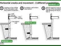0246 Horizontal Cracks Movement Different - Structure Structural Foundation - Problems