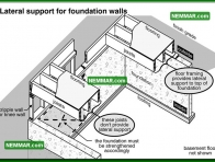 0249 Lateral Support for Foundation Walls - Structure Structural Foundation - Problems