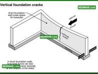 0250 Vertical Foundation Cracks - Structure Structural Foundation - Problems