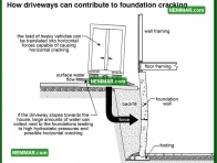 0252 Driveways Contribute to Foundation Cracking - Structure Structural Foundation