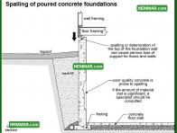 0262 Spalling of Poured Concrete Foundations - Structure Structural Foundation