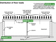 0274 Distribution of Floor Loads - Floors - Introduction