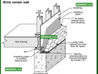 0277 Brick Veneer Wall - Floors - Sills