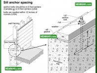 0281 Sill Anchor Spacing - Floors - Sills