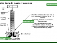 0291 Rising Damp in Masonry Columns - Floors - Columns