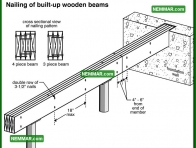0302 Nailing of Built up Wooden Beams - Floors - Beams