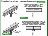 0304 Beam Bearing Simple Versus Continuous Beams - Floors - Beams