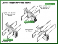 0309 Lateral Support for Wooden Beams - Floors - Beams
