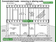 0310 Concentrated Loads Removing or Altering Walls - Floors - Beams