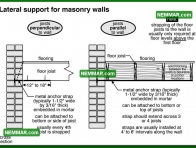 0312 Lateral Support for Masonry Walls - Floors - Joists