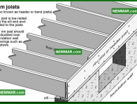 0316 Rim Joists also Known as Header or Band Joists - Floors - Joists