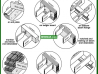 0320 Different Types of Joist End Support - Floors - Joists