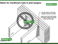 0322 Watch for Insufficient Nails in Joist Hangers - Floors - Joists