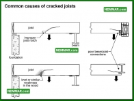 0327 Common Causes of Cracked Joists - Floors - Joists