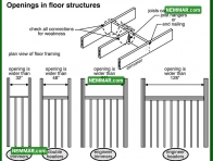0329 Openings in Floor Structures - Floors - Joists