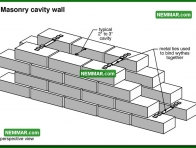 0340 Masonry Cavity Wall - Wall Systems - Solid Masonry Walls