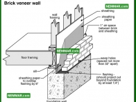 0341 Brick Veneer Wall - Wall Systems - Solid Masonry Walls