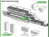 0342 Brick Wall Terminology - Wall Systems - Solid Masonry Walls