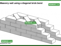 0343 Masonry Wall Using a Diagonal Brick Bond - Wall Systems - Solid Masonry Walls
