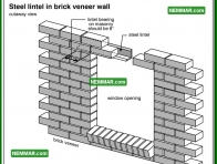 0346 Steel Lintel in Brick Veneer Wall - Wall Systems - Solid Masonry Walls