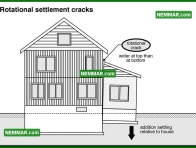 0352 Rotational Settlement Cracks - Wall Systems - Solid Masonry Walls