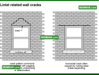 0356 Lintel Related Wall Cracks - Wall Systems - Solid Masonry Walls