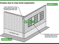 0361 Cracks Due to Clay Brick Expansion - Wall Systems - Solid Masonry Walls
