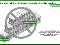 0365 Blocks Bricks Hollow Channels Vertical - Wall Systems - Solid Masonry Walls