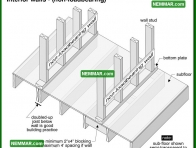 0367 Interior Walls Non Loadbearing - Wall Systems - Wood Frame Walls