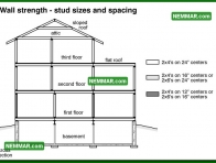 0372 Wall Strength Stud Sizes and Spaces - Wall Systems - Wood Frame Walls