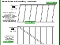 0376 Wood Frame Wall Racking Resistance - Wall Systems - Wood Frame Walls