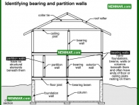 0379 Identifying Bearing and Partition Walls - Wall Systems - Wood Frame Walls