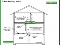 0388 Offset Bearing Walls - Wall Systems - Wood Frame Walls