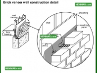0390 Brick Veneer Wall Construction Detail - Wall Systems - Masonry Veneer Walls