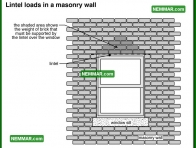 0400 Lintel Loads in a Masonry Wall - Wall Systems - Arches and Lintels