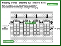 0403 Masonry Arches Cracking Lateral Thrust - Wall Systems - Arches and Lintels