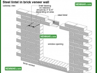 0405 Steel Lintel in Brick Veneer Wall - Wall Systems - Arches and Lintels