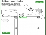 0411 Roof Joists Roof Rafters - Roof Framing - Rafters Roof Joists and Ceiling Joists
