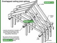 0412 Overlapped Ceiling Joist Splices - Roof Framing - Rafters Roof Joists Ceiling Joists
