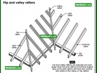 0415 Hip and Valley Rafters - Roof Framing - Rafters Roof Joists and Ceiling Joists